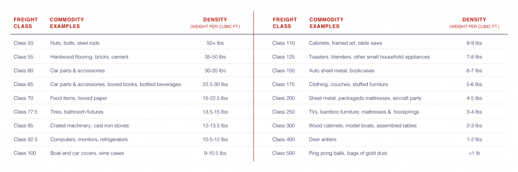 ltl_freight_class_commodity_examples